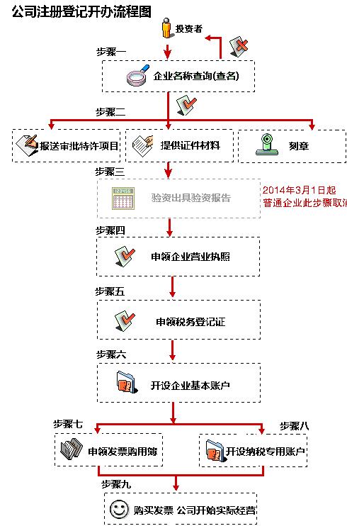 上海公司注册流程图